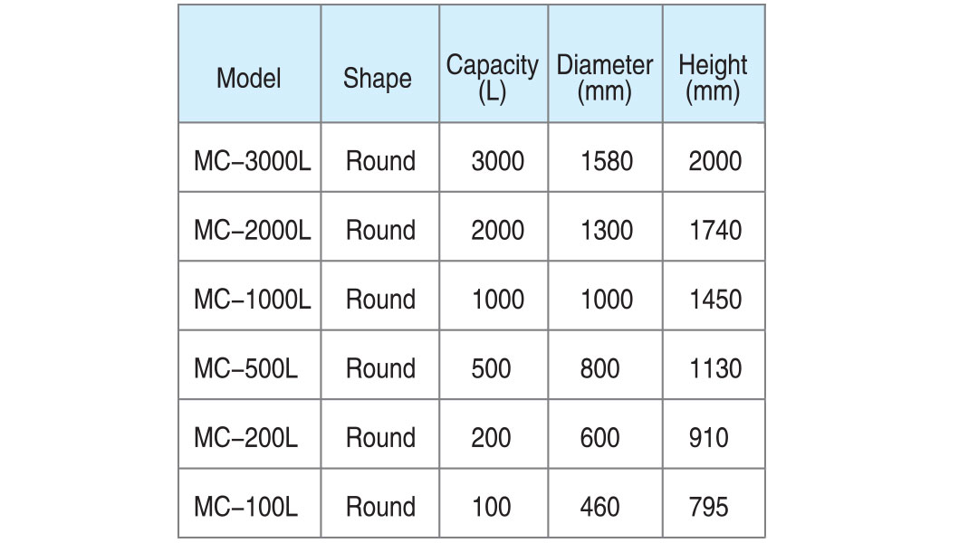 chemical tank sizing table