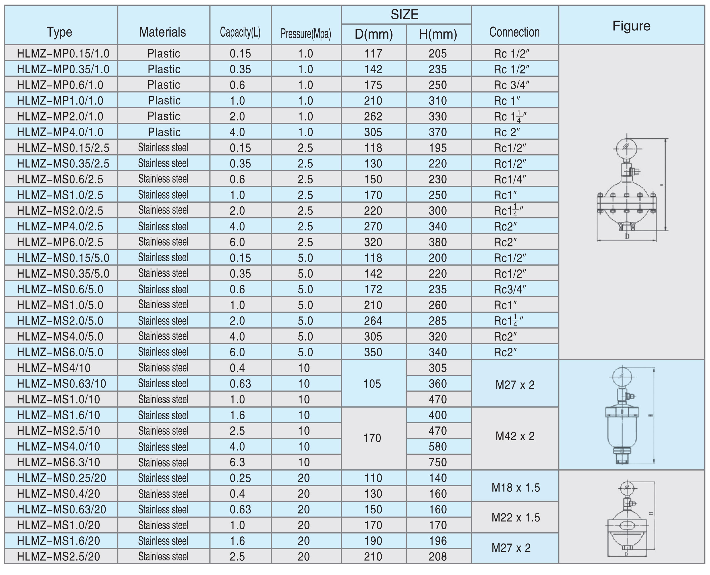 pulsation damper sizing table